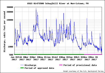 schuylkill river water speed