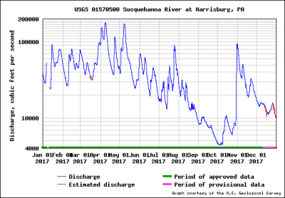 Susquehanna river water speed
