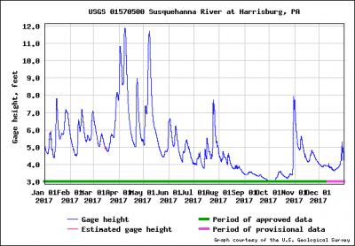 Susquehanna river water height
